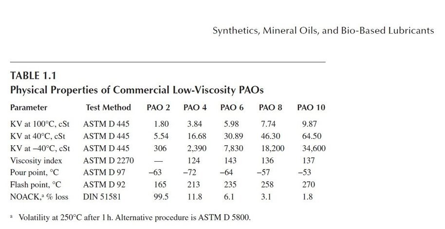 Figure 2a  Phisical Properties of Commercial Low-Viscosity PAOs.jpg