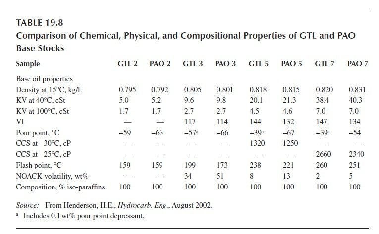 Figure 19  Comparison of Chemical, Physical, and Compositional Properties of GTL and PAO Base Stocks.jpg
