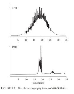 Figure 3 Gas chromatography  traces of 4.0 cSt fluids PAO Group III.jpg