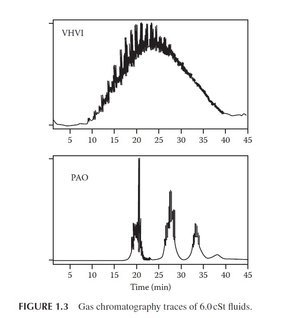 Figure 4 Gas chromatography  traces of 6.0 cSt fluids PAO Group III.jpg