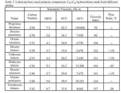 Figure 7 Lubricant base stock property comparison  C30-C42 hydrocarbons made from different olefins.jpg