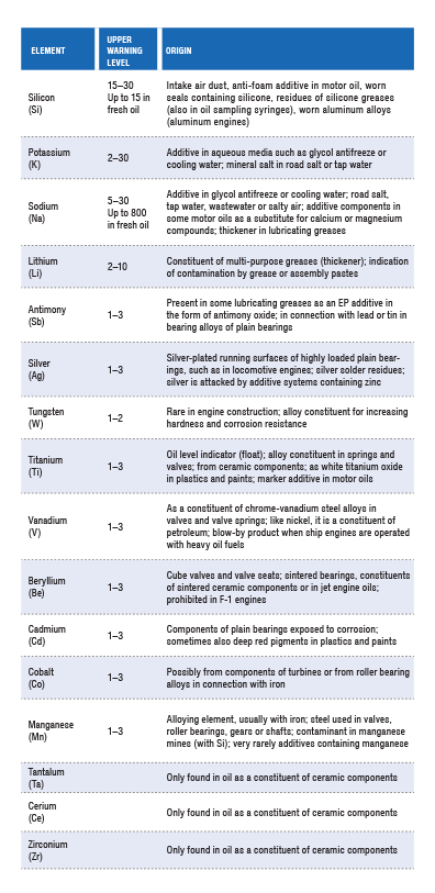 201510_table_2_Contaminants.png