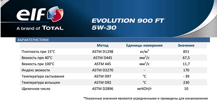 EVOLUTION_900_FT_5W-30_2.png